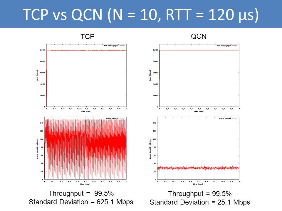 TCP vs QCN (N = 10, RTT = 120 μs) TCP QCN Throughput = 99.5% Standard Deviation = 625.1 Mbps Throughput = 99.5% Standard Deviation = 25.1 Mbps