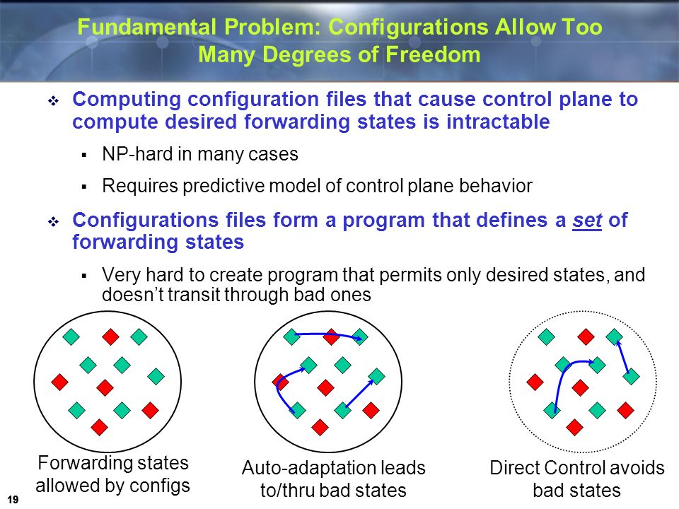 19 Fundamental Problem: Configurations Allow Too Many Degrees of Freedom Computing configuration files that cause control plane to compute desired for