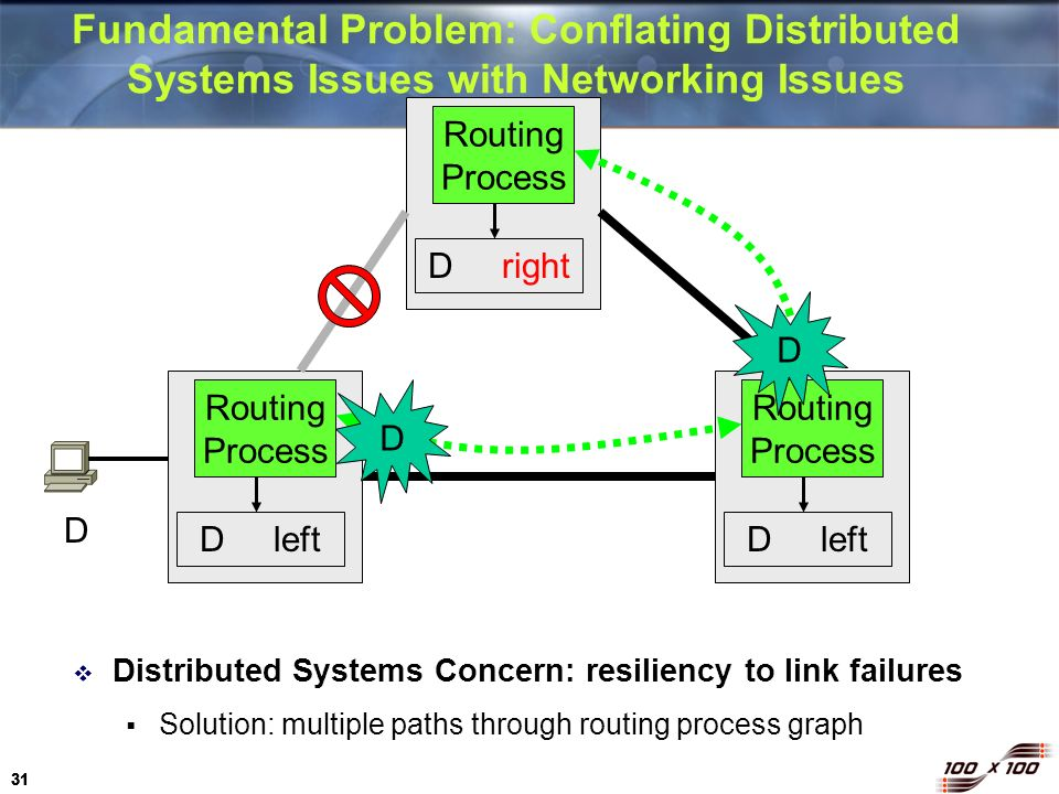 31 Distributed Systems Concern: resiliency to link failures Solution: multiple paths through routing process graph D right Routing Process D left Rout