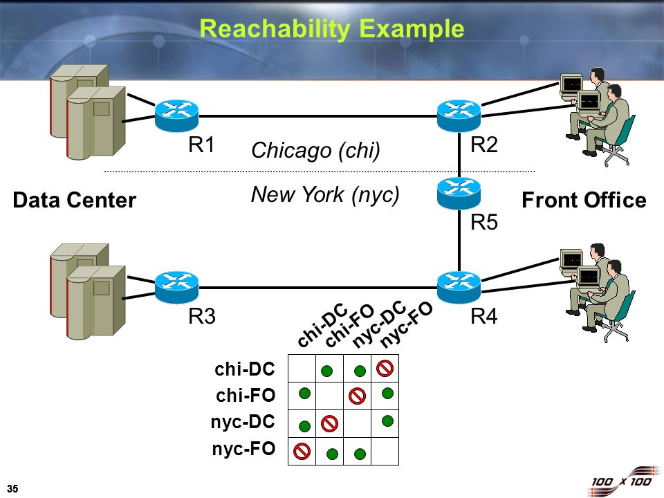 35 Reachability Example R1R2 R5 R4R3 Chicago (chi) New York (nyc) Data Center chi-DC chi-FO nyc-DC nyc-FO chi-DCchi-FOnyc-DCnyc-FO Front Office