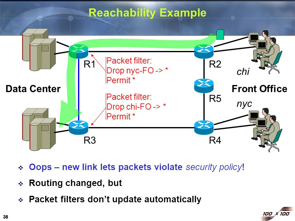 38 Reachability Example Oops – new link lets packets violate security policy! Routing changed, but Packet filters dont update automatically R1R2 R5 R4