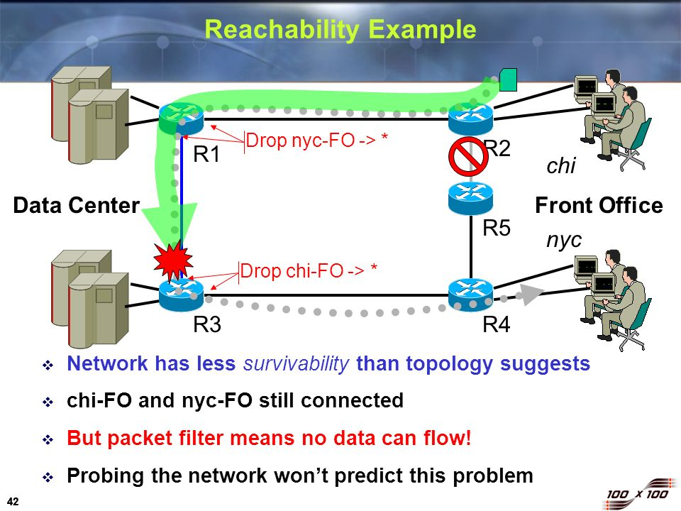 42 Reachability Example Network has less survivability than topology suggests chi-FO and nyc-FO still connected But packet filter means no data can fl
