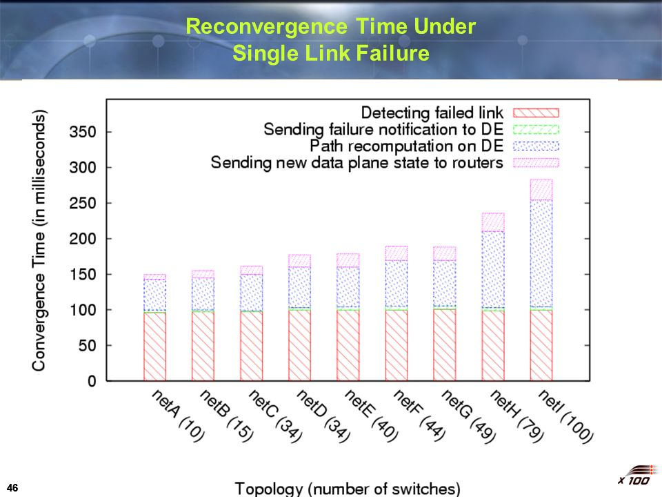 46 Reconvergence Time Under Single Link Failure