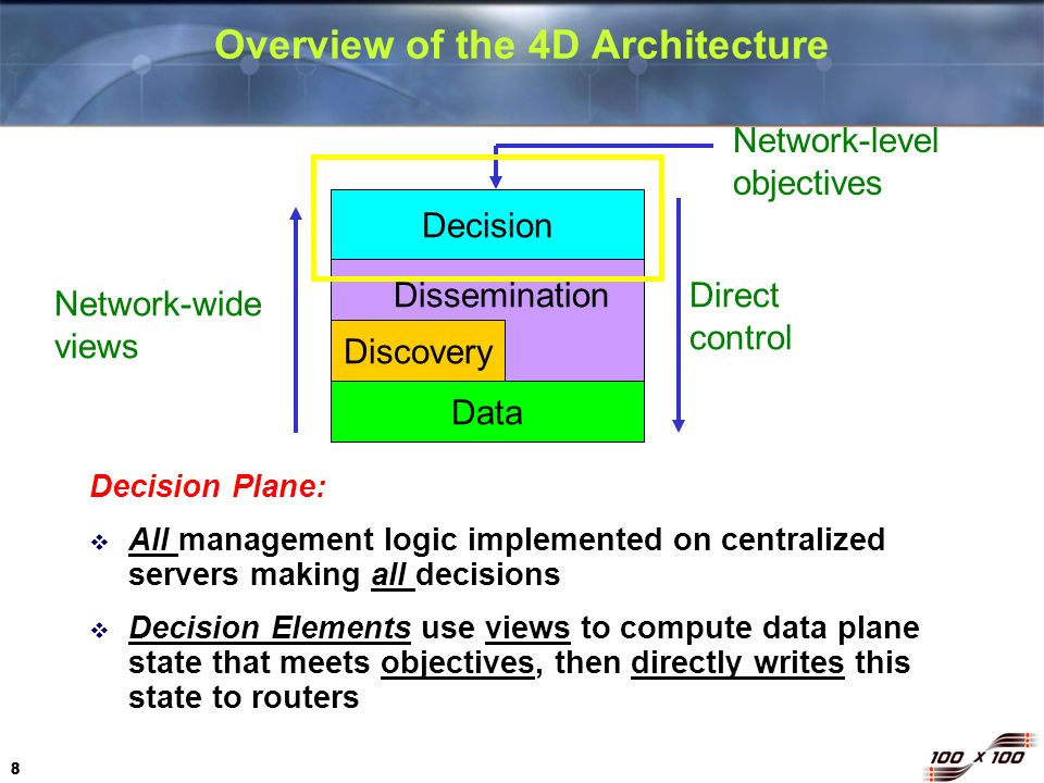 8 88 Overview of the 4D Architecture Decision Plane: All management logic implemented on centralized servers making all decisions Decision Elements us