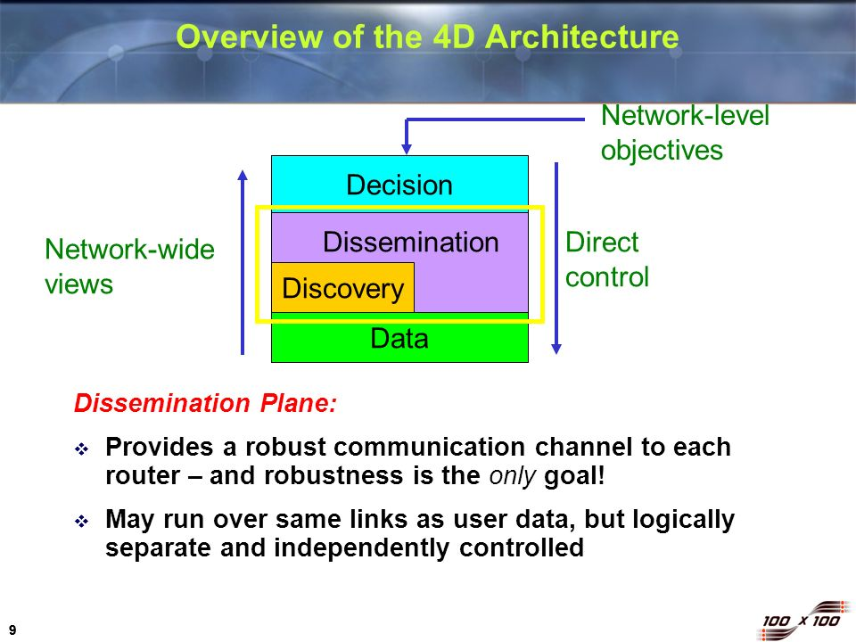 9 99 Overview of the 4D Architecture Dissemination Plane: Provides a robust communication channel to each router – and robustness is the only goal! Ma