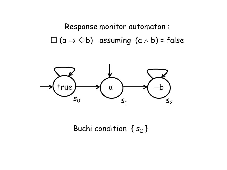 Response monitor automaton : (a b) assuming (a b) = false a b s1s1 s2s2 Buchi condition { s 2 } s0s0 true