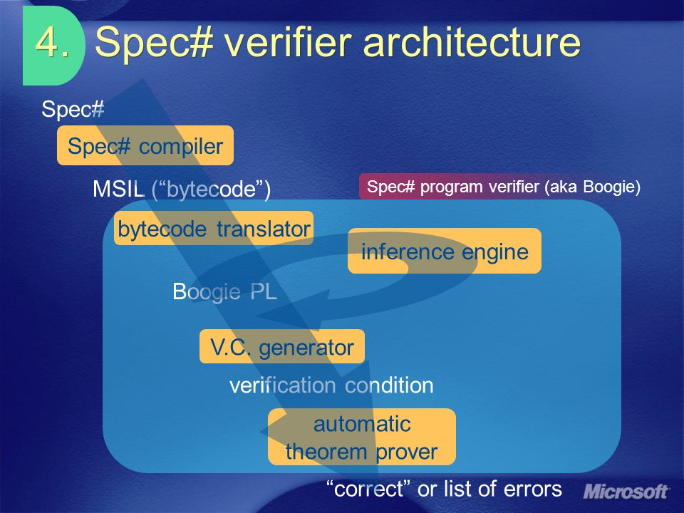 4. Spec# verifier architecture V.C. generator automatic theorem prover verification condition Spec# correct or list of errors Spec# compiler MSIL (byt