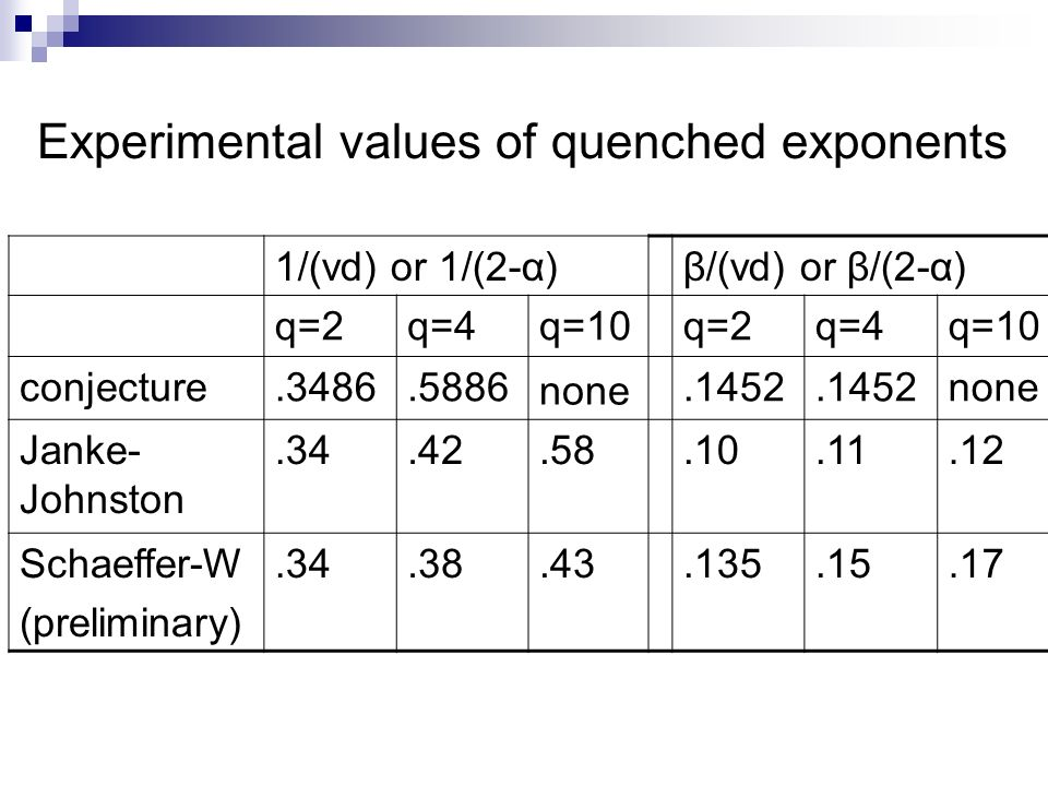 Experimental values of quenched exponents 1/(νd) or 1/(2-α) β/(νd) or β/(2-α) q=2q=4q=10q=2q=4q=10 conjecture.3486.5886 none.1452 none Janke- Johnston