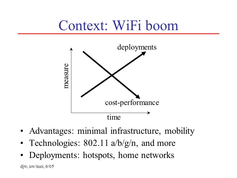 djw, uw/msr, 6/05 Context: WiFi boom Advantages: minimal infrastructure, mobility Technologies: 802.11 a/b/g/n, and more Deployments: hotspots, home networks time measure deployments cost-performance