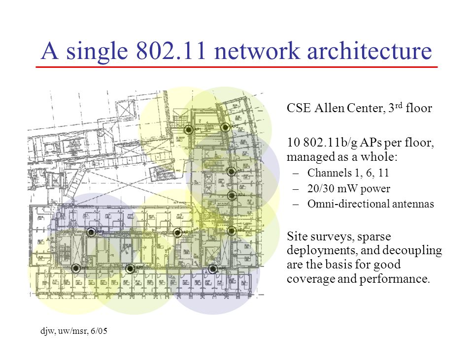 djw, uw/msr, 6/05 A single 802.11 network architecture CSE Allen Center, 3 rd floor 10 802.11b/g APs per floor, managed as a whole: –Channels 1, 6, 11 –20/30 mW power –Omni-directional antennas Site surveys, sparse deployments, and decoupling are the basis for good coverage and performance.