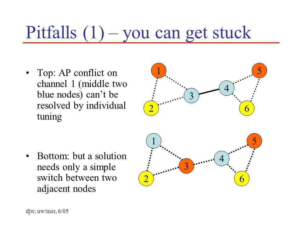 djw, uw/msr, 6/05 Pitfalls (1) – you can get stuck Top: AP conflict on channel 1 (middle two blue nodes) cant be resolved by individual tuning Bottom: but a solution needs only a simple switch between two adjacent nodes 1 2 3 6 5 4 1 2 3 6 5 4