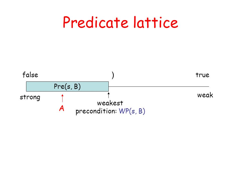 Predicate lattice falsetrue ) strong weak Pre(s, B) weakest precondition: WP(s, B) A