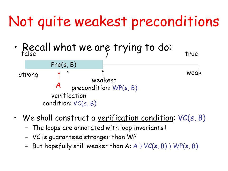 Not quite weakest preconditions Recall what we are trying to do: falsetrue ) strong weak Pre(s, B) weakest precondition: WP(s, B) A verification condition: VC(s, B) We shall construct a verification condition: VC(s, B) –The loops are annotated with loop invariants .
