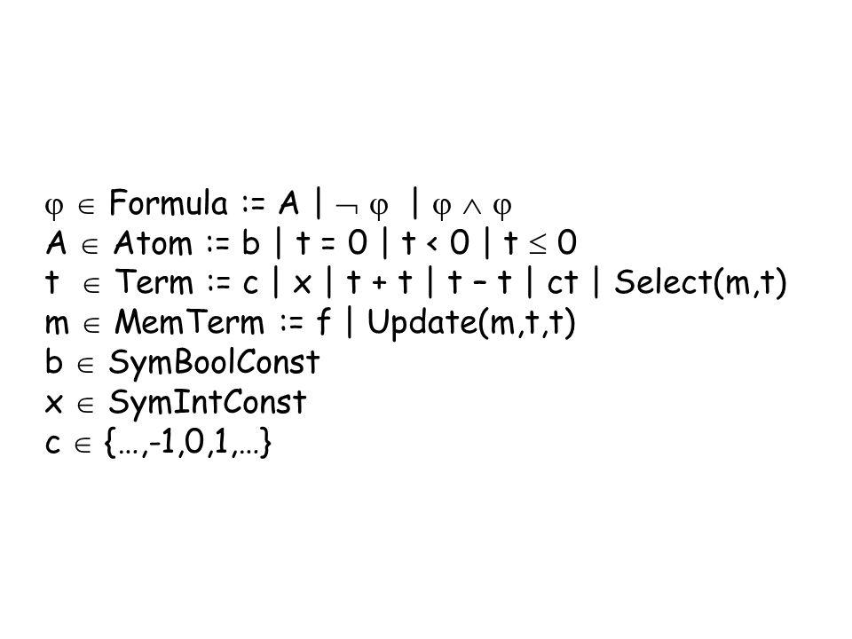 Formula := A | | A Atom := b | t = 0 | t < 0 | t 0 t Term := c | x | t + t | t – t | ct | Select(m,t) m MemTerm := f | Update(m,t,t) b SymBoolConst x SymIntConst c {…,-1,0,1,…}