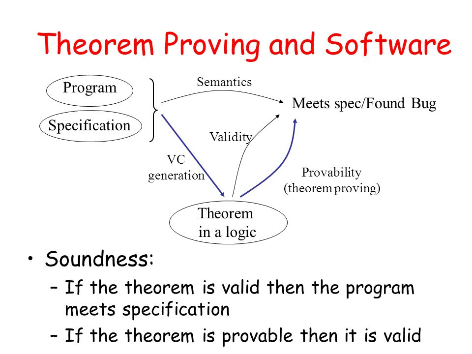 Theorem Proving and Software Meets spec/Found Bug Theorem in a logic Program Specification Semantics VC generation Validity Provability (theorem proving) Soundness: –If the theorem is valid then the program meets specification –If the theorem is provable then it is valid