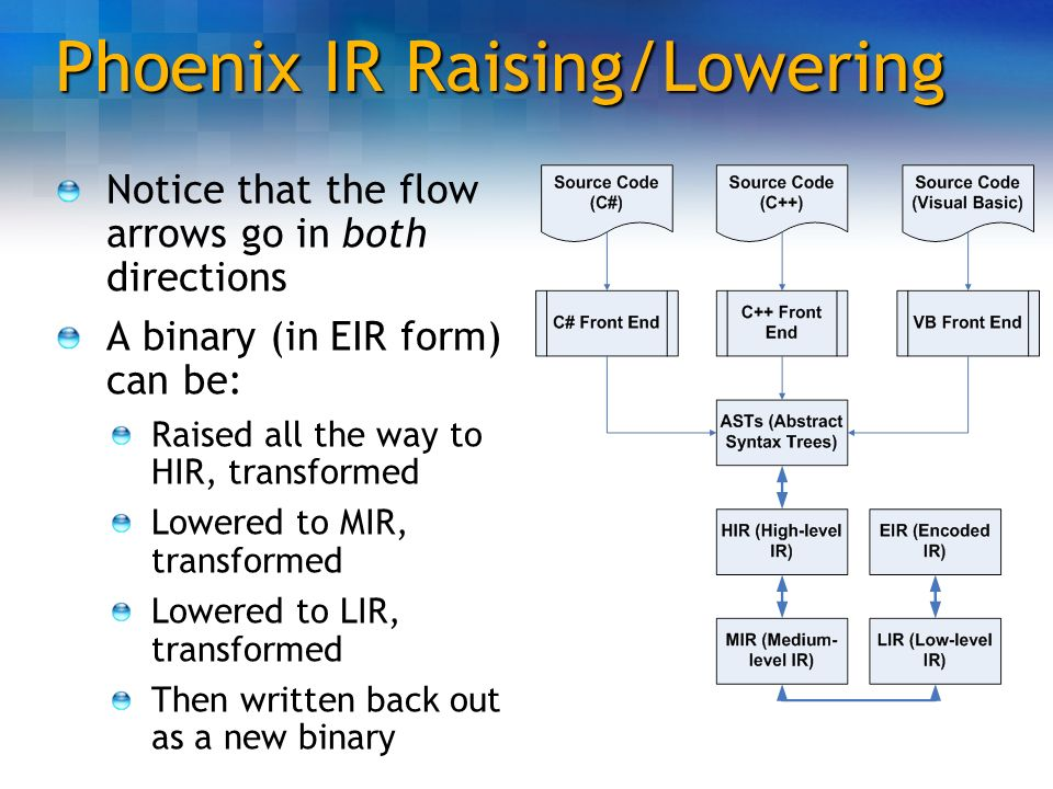 Phoenix IR Raising/Lowering Notice that the flow arrows go in both directions A binary (in EIR form) can be: Raised all the way to HIR, transformed Lo