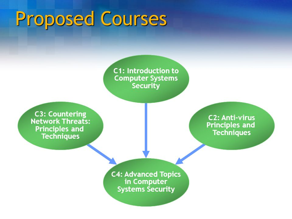 Proposed Courses C4: Advanced Topics in Computer Systems Security C1: Introduction to Computer Systems Security C3: Countering Network Threats: Princi