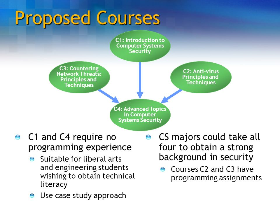 Proposed Courses C1 and C4 require no programming experience Suitable for liberal arts and engineering students wishing to obtain technical literacy U