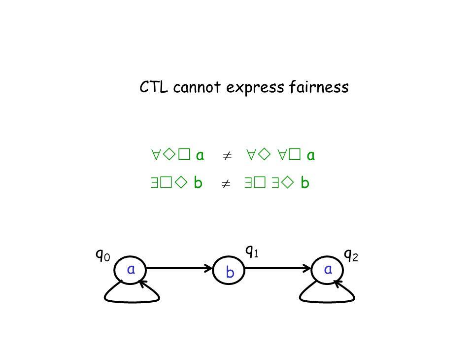 CTL cannot express fairness a a b b b aa q0q0 q1q1 q2q2
