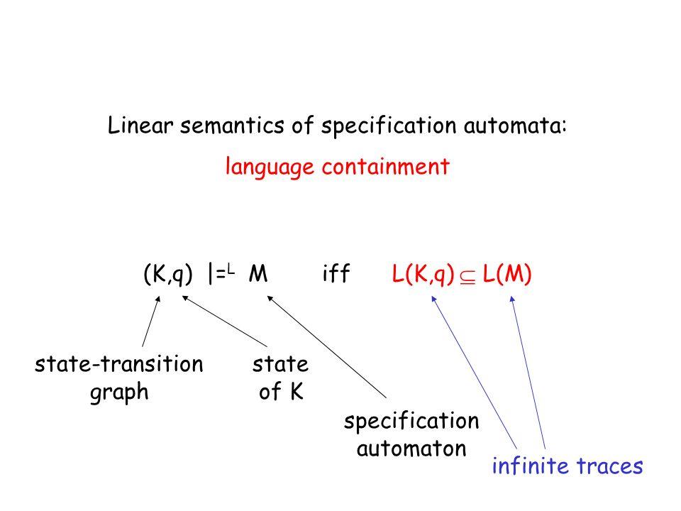 (K,q) |= L M iff L(K,q) L(M) Linear semantics of specification automata: language containment state-transition graph state of K specification automaton infinite traces