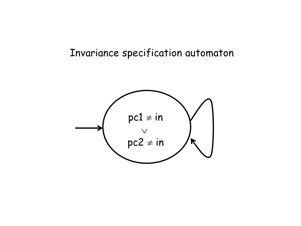 Invariance specification automaton pc1 in pc2 in