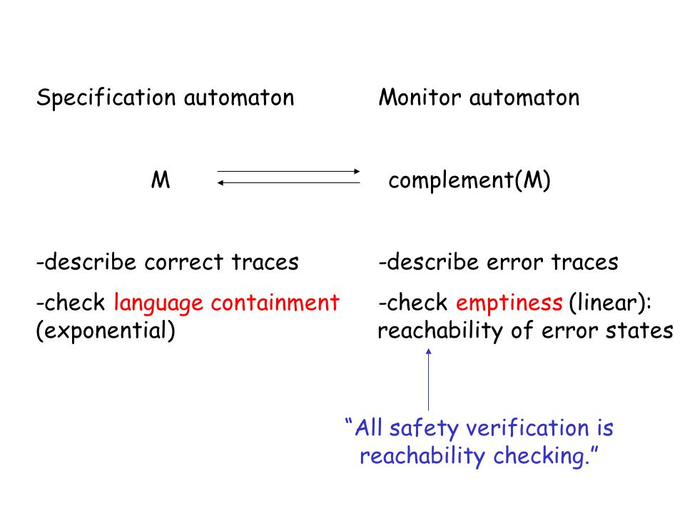 Specification automatonMonitor automaton M complement(M) -describe correct traces-describe error traces -check language containment-check emptiness (linear): (exponential) reachability of error states All safety verification is reachability checking.
