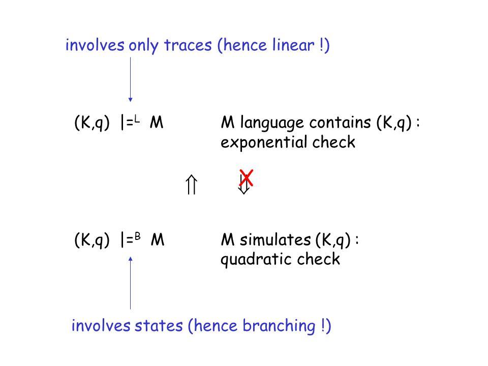(K,q) |= L MM language contains (K,q) : exponential check (K,q) |= B MM simulates (K,q) : quadratic check X involves only traces (hence linear !) invo