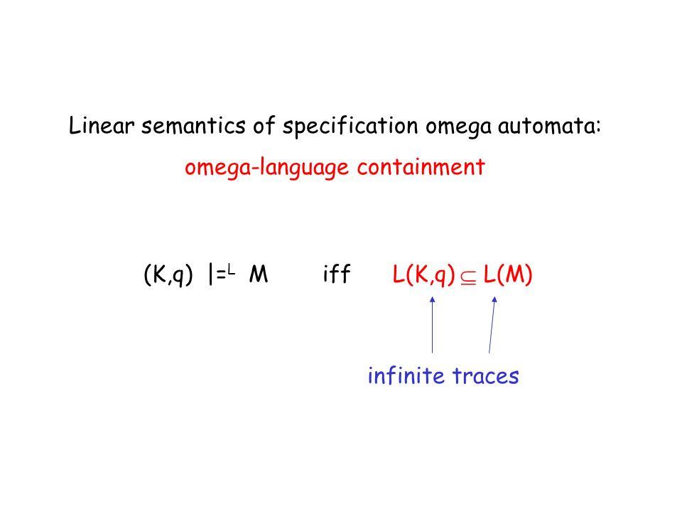 (K,q) |= L M iff L(K,q) L(M) Linear semantics of specification omega automata: omega-language containment infinite traces