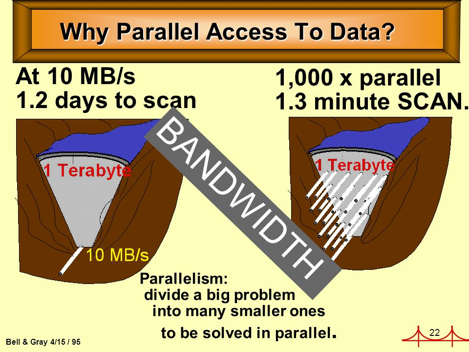 22 Bell & Gray 4/15 / 95 Why Parallel Access To Data.