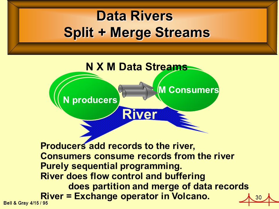 30 Bell & Gray 4/15 / 95 Data Rivers Split + Merge Streams River M Consumers N producers Producers add records to the river, Consumers consume records from the river Purely sequential programming.