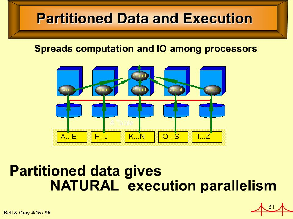 31 Bell & Gray 4/15 / 95 Partitioned Data and Execution Spreads computation and IO among processors Partitioned data gives NATURAL execution parallelism