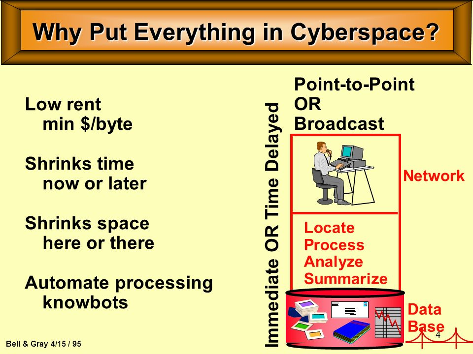 4 Bell & Gray 4/15 / 95 Why Put Everything in Cyberspace.