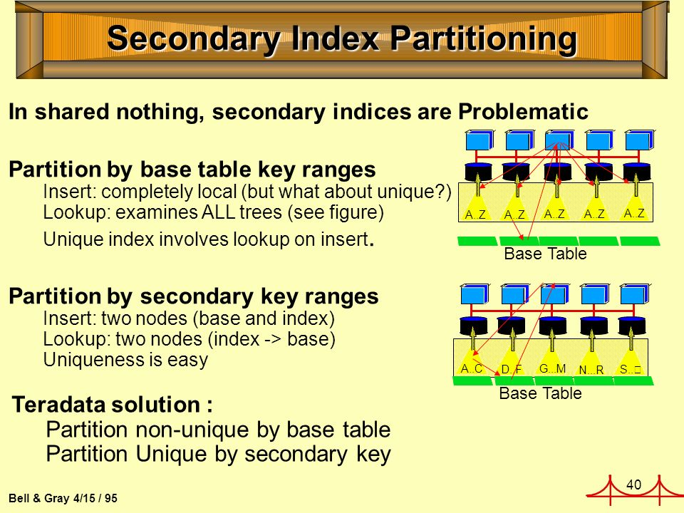 40 Bell & Gray 4/15 / 95 Secondary Index Partitioning In shared nothing, secondary indices are Problematic Partition by base table key ranges Insert: completely local (but what about unique ) Lookup: examines ALL trees (see figure) Unique index involves lookup on insert.