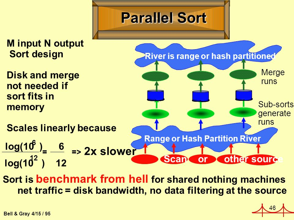 46 Bell & Gray 4/15 / 95 Sub-sorts generate runs Merge runs Range or Hash Partition River River is range or hash partitioned Scan or other source Parallel Sort M input N output Sort design Disk and merge not needed if sort fits in memory Scales linearly because 6 12 = => 2x slower log(10 ) 6 log(10 ) 12 Sort is benchmark from hell for shared nothing machines net traffic = disk bandwidth, no data filtering at the source