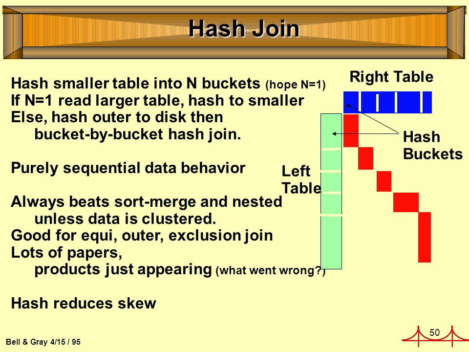 50 Bell & Gray 4/15 / 95 Hash Join Hash smaller table into N buckets (hope N=1) If N=1 read larger table, hash to smaller Else, hash outer to disk then bucket-by-bucket hash join.