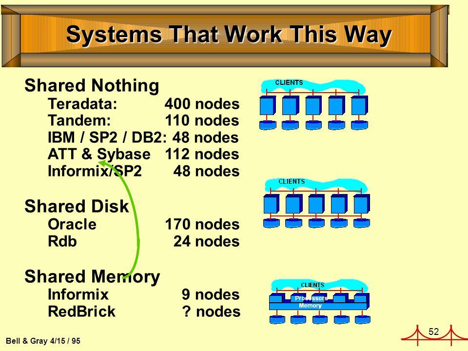 52 Bell & Gray 4/15 / 95 Systems That Work This Way Shared Nothing Teradata: 400 nodes Tandem: 110 nodes IBM / SP2 / DB2: 48 nodes ATT & Sybase112 nod