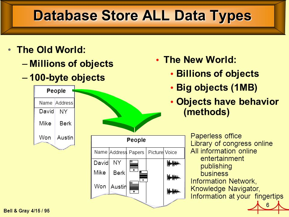 6 Bell & Gray 4/15 / 95 Database Store ALL Data Types The New World: Billions of objects Big objects (1MB) Objects have behavior (methods) The Old World: –Millions of objects –100-byte objects People Name AddressPapersPicture Voice Mike Won David NY Berk Austin People NameAddress Mike Won David NY Berk Austin Paperless office Library of congress online All information online entertainment publishing business Information Network, Knowledge Navigator, Information at your fingertips