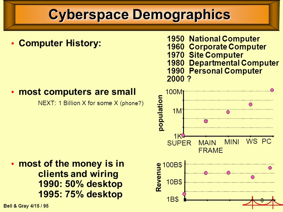 8 Bell & Gray 4/15 / 95 Cyberspace Demographics Computer History: most computers are small NEXT: 1 Billion X for some X ( phone.