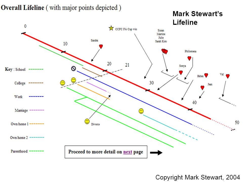 M Stewart Lifeline v2 Mark Stewarts Lifeline Copyright Mark Stewart, 2004