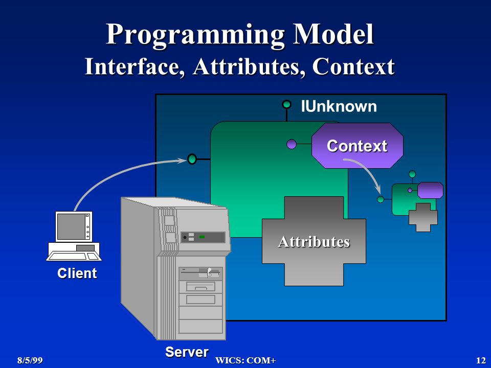 8/5/99WICS: COM+12 Server Client Context Programming Model Interface, Attributes, Context Attributes IUnknown