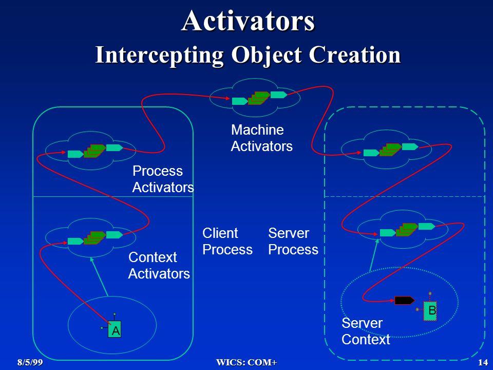8/5/99WICS: COM+14 Context Activators Process Activators Machine Activators Server Process Server Context Client Process A B Activators Intercepting Object Creation