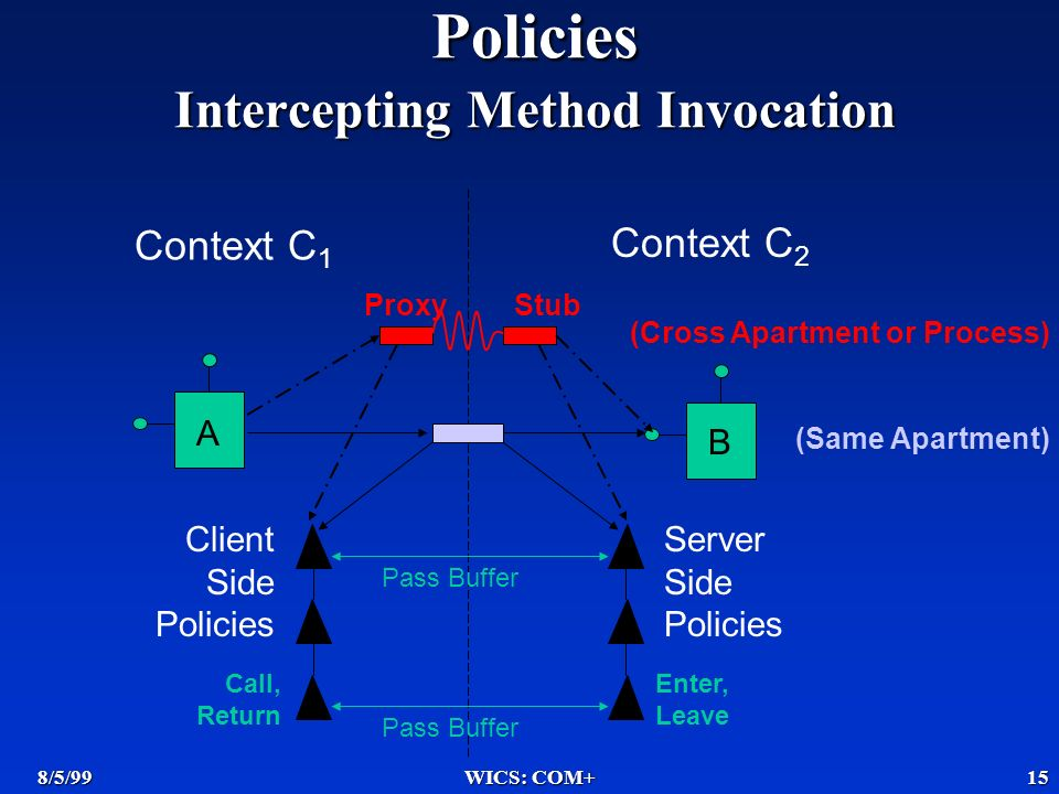 8/5/99WICS: COM+15 Context C 1 Context C 2 Client Side Policies Server Side Policies Call, Return Enter, Leave Pass Buffer ProxyStub (Cross Apartment or Process) (Same Apartment) A B Policies Intercepting Method Invocation