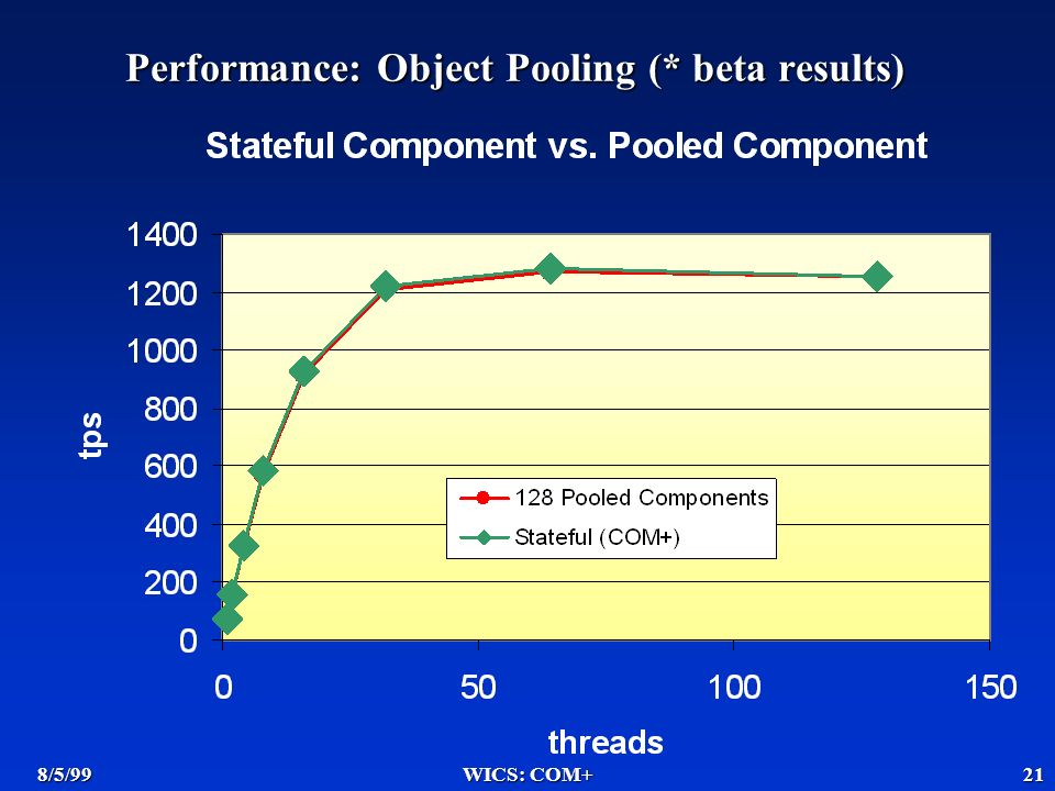 8/5/99WICS: COM+21 Performance: Object Pooling (* beta results)