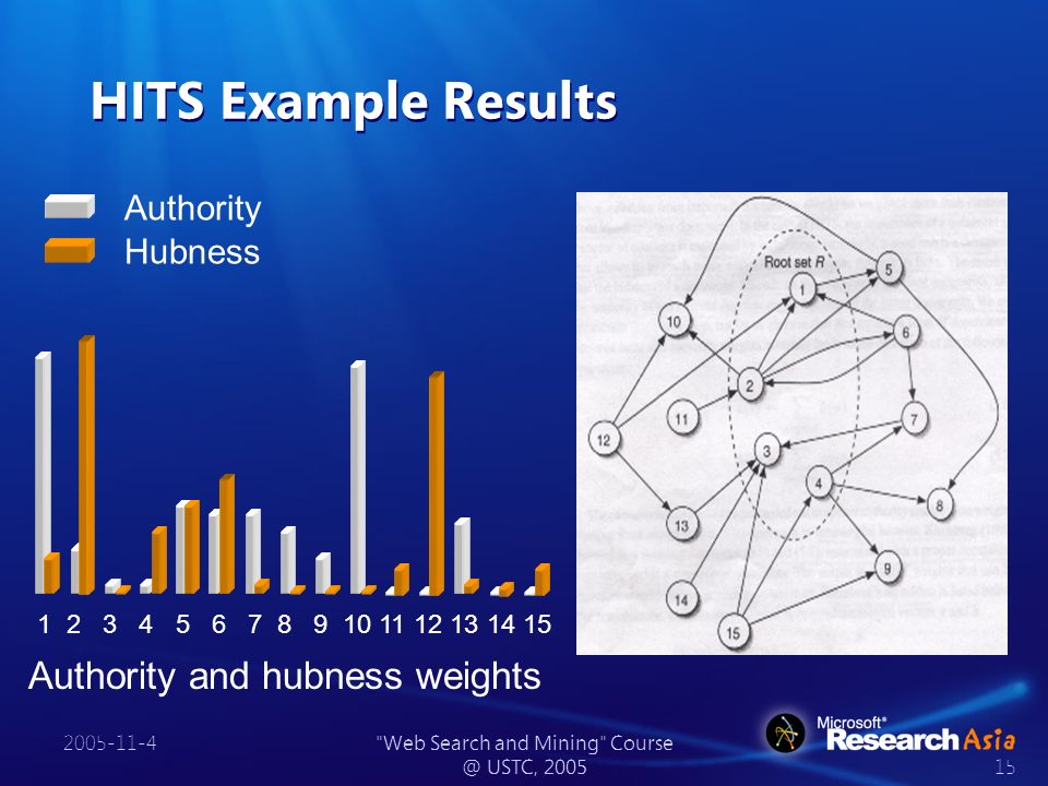 2005-11-4 Web Search and Mining Course @ USTC, 2005 15 HITS Example Results Authority Hubness 1 2 3 4 5 6 7 8 9 10 11 12 13 14 15 Authority and hubness weights