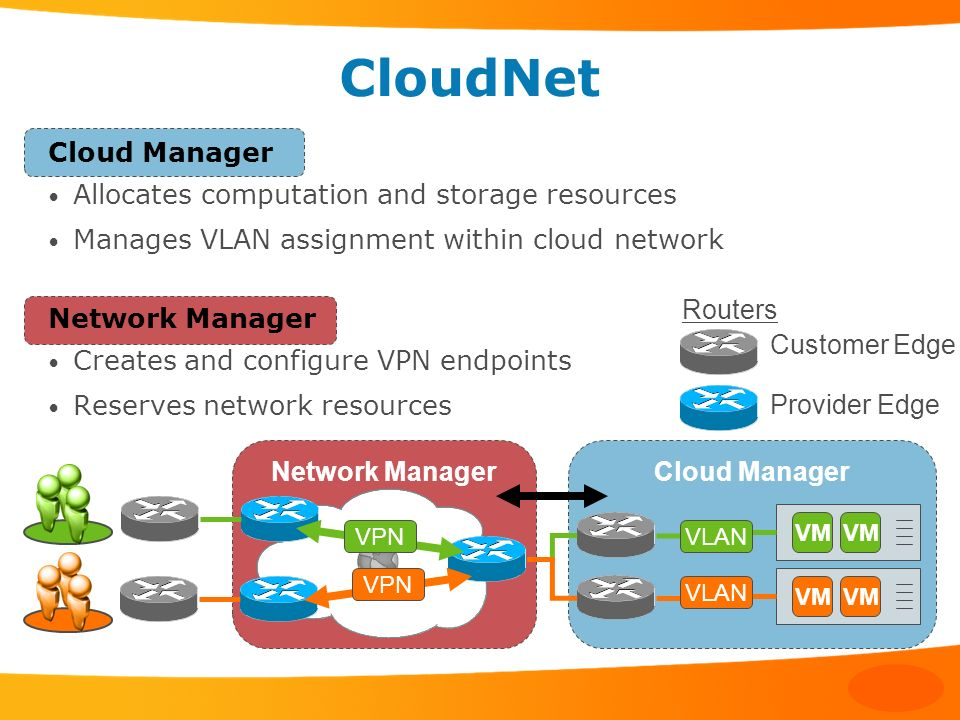 Cloud ManagerNetwork Manager CloudNet Cloud Manager Allocates computation and storage resources Manages VLAN assignment within cloud network Network M