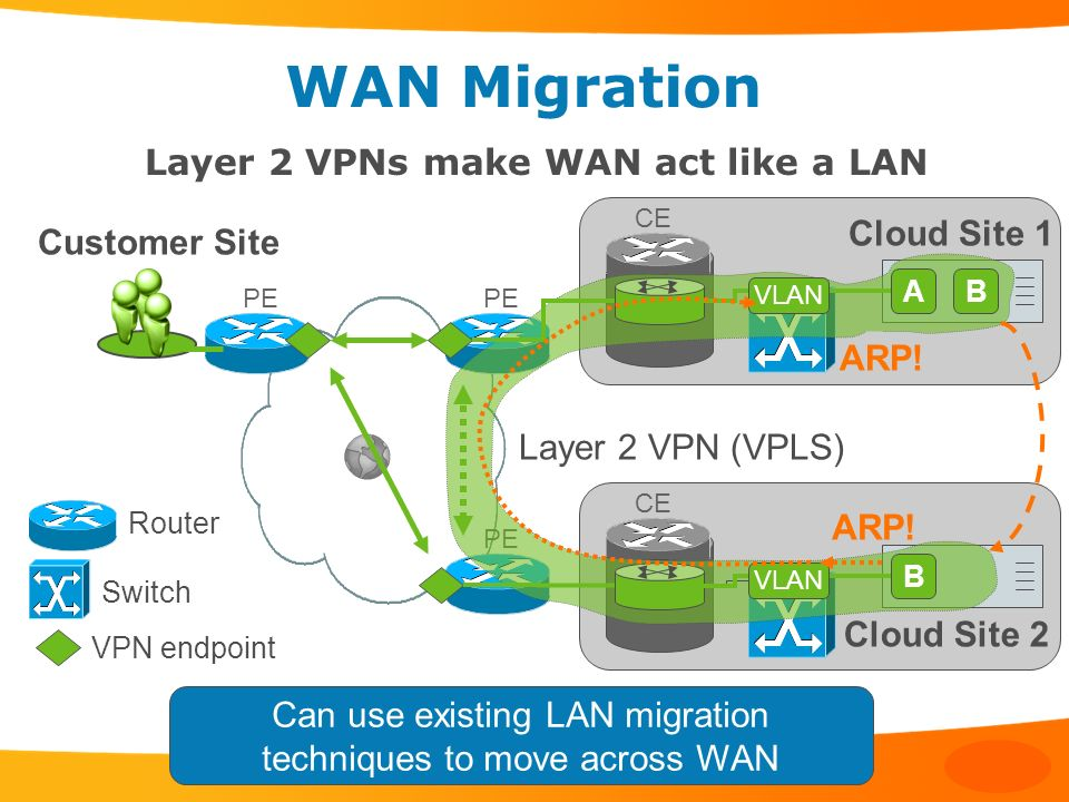 PE WAN Migration PE Customer Site PE A Cloud Site 1 Layer 2 VPN (VPLS) B B ARP! Can use existing LAN migration techniques to move across WAN VPN endpo