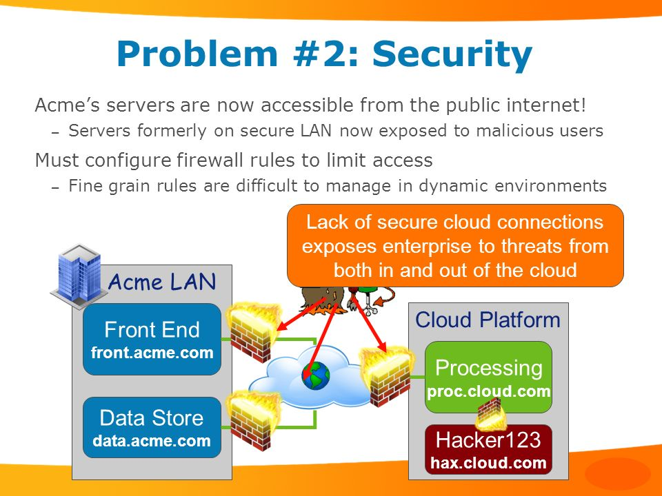 Cloud Platform Acme LAN Problem #2: Security Acmes servers are now accessible from the public internet! – Servers formerly on secure LAN now exposed t