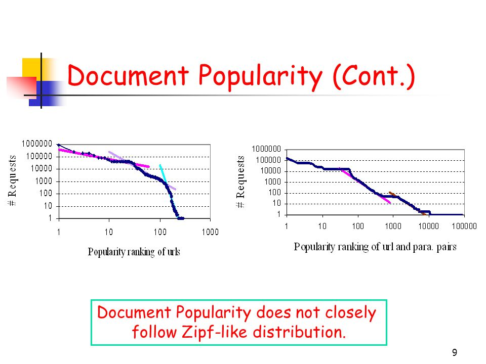10 Document Popularity (Cont.) Majority of the requests are concentrated on a small number of documents 0.1% - 0.5% URL and parameter combinations (i.e.
