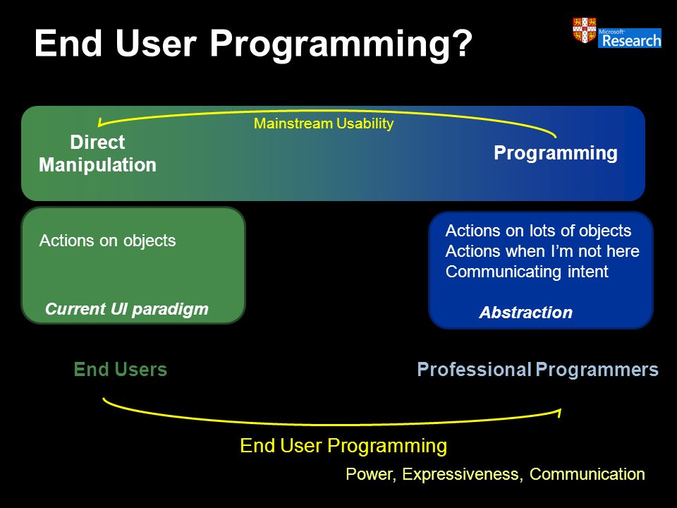 End User Programming.