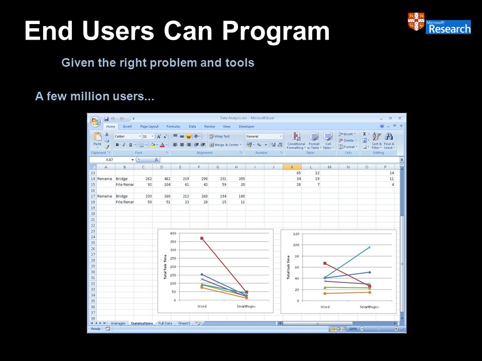 End Users Can Program A few million users... Given the right problem and tools